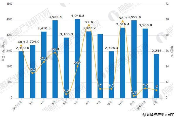 2017年-2018年2月中国大豆进口金额及增长情况