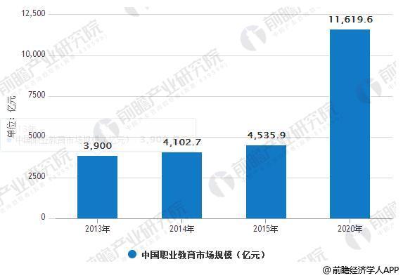 中国职业教育市场规模情况及预测
