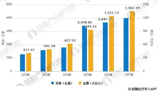 2012-2017年中国非现金交易情况走势