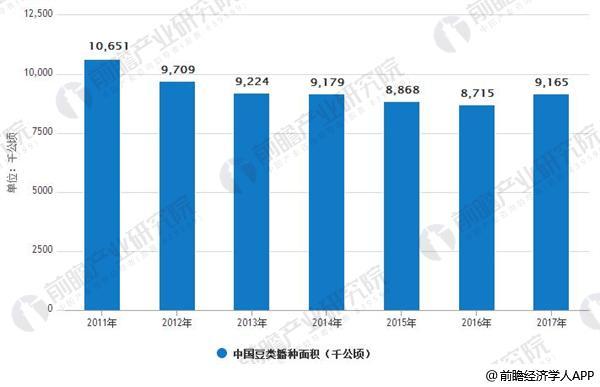 2011-2017年中国豆类播种面积统计