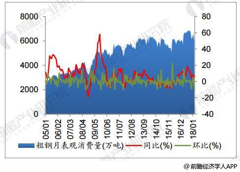 2月粗钢月表观消费量同比大幅上升