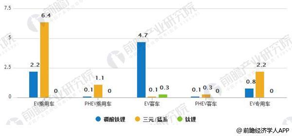 2017年前10个月不同电池装机情况统计(单位:GWh)