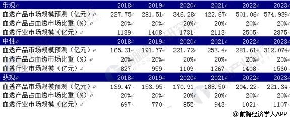 2018-2023年血液透析行业市场规模预测