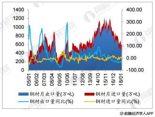 2月钢材月出口量同比大幅下降