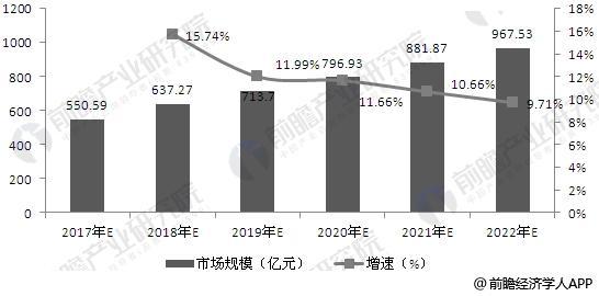 2017-2022年中国信息安全行业市场规模及增速