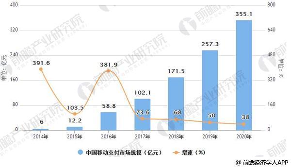 2014-2020年中国移动支付市场规模及增速情况