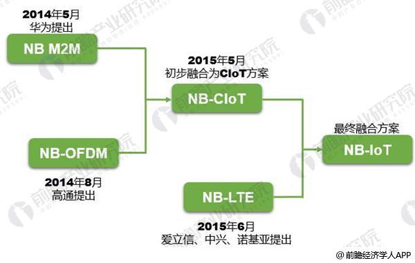 NB-IoT1