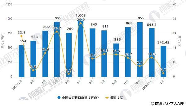 2017年-2018年2月中国大豆进口数量及增长情况