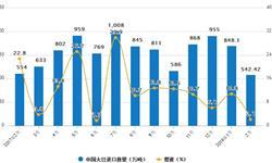 2月份<em>大豆</em>进口量542.42万吨 同比减2.1%