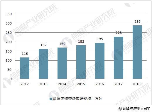 2012-2018年中国危废集中焚烧市场规模预测