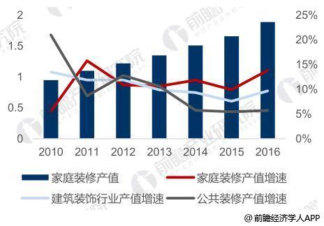 家装行业产值每年增速在10% 以上 (单位:万亿元)