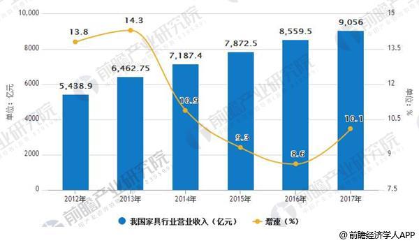 2012-2017年我国家具行业营业收入及增长情况