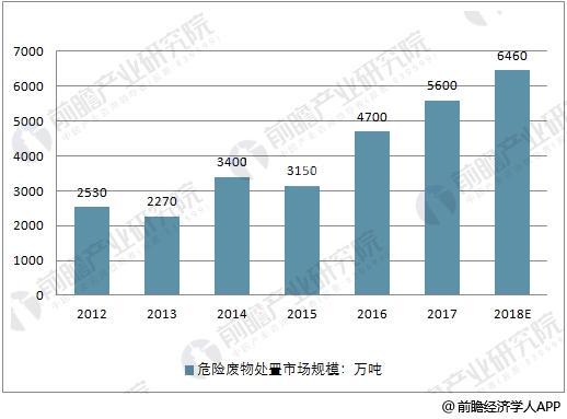 2012-2012-2018年中国危废处理市场规模走势