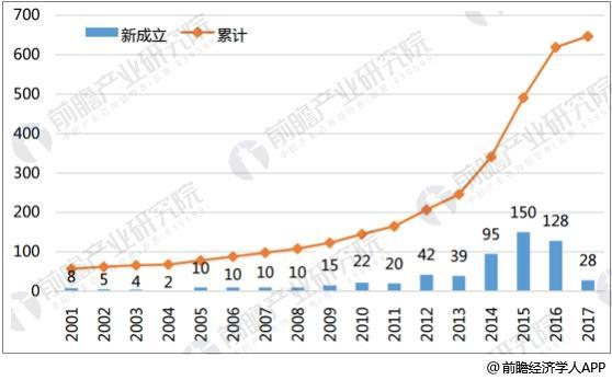 中国人工智能领域新增企业数量
