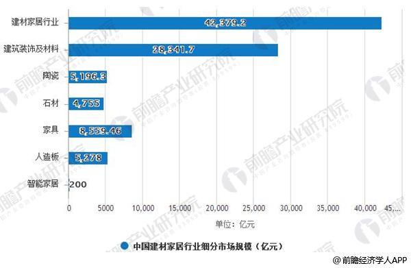 2016年中国建材家居行业市场规模及细分统计(单位:亿元)