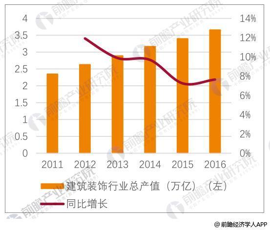 2011-2016年中国建筑装饰业总产值及增速