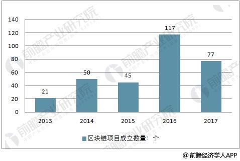 2013-2017年中国区块链项目数量走势