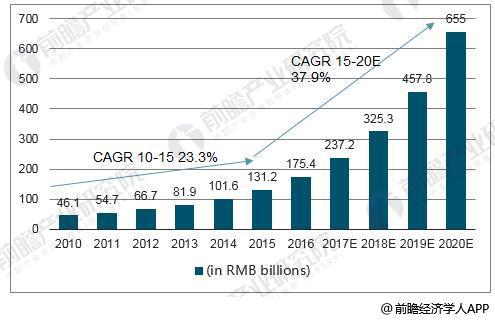 在线教育2015-2020年CAGR达37.9%
