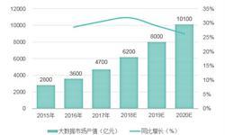 2018年中国大数据行业发展现状分析 地方积极推动大数据行业发展【组图】