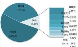 2018年移动支付行业发展现状分析与趋势 支付融合差异化发展【组图】