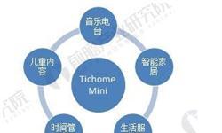 出门问问推出Tichome Mini,智能音箱市场再添新贵