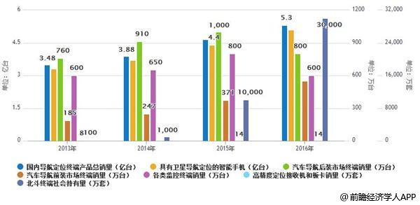 2013-2016年国内卫星导航与位置服务市场出货量