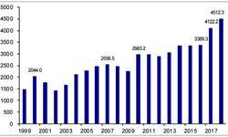 2018年Q1半导体<em>出口量</em>1327.34亿个 同比下降3.8%