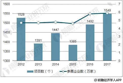 2012-2017年出展项目数及参展企业数