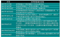 粤西首条高铁加快推进 中国高铁运营建设迈上新台阶