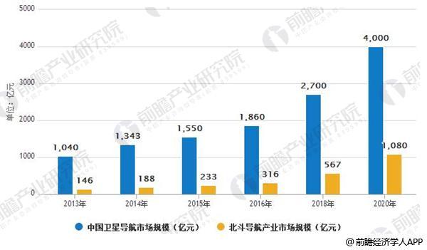 2013-2020年中国卫星导航与北斗导航产业市场规模及预测