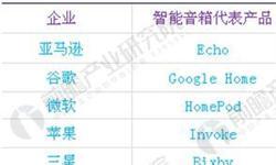 """""""天猫精灵X1""""双十一狂售百万台,中国智能音箱市场""""低价促销""""策略能否力挽狂澜?"""