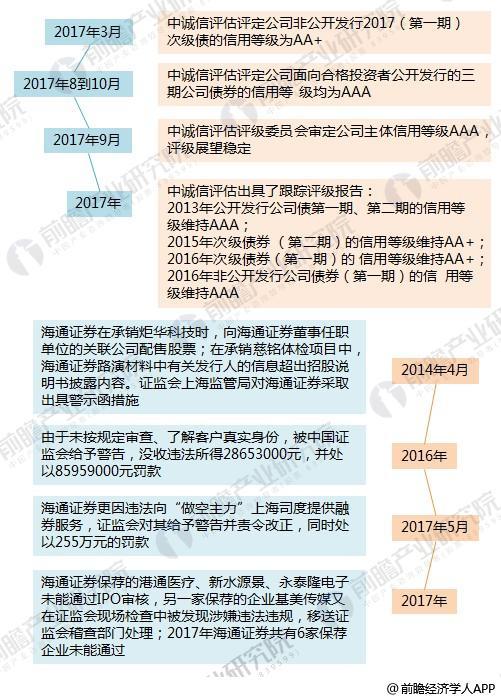 海通证券8