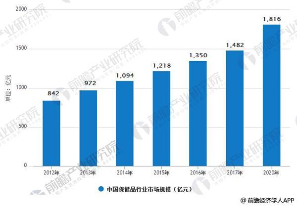 2012-2020年中國保健品行業市場規模情況
