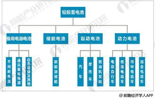 铅酸蓄电池按用途领域分类