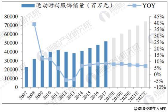 中国运动时尚服饰销量及预测