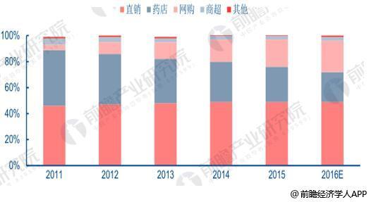 2011-2016年中國保健品子行業收入