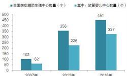 十张图带你了解2020年中国辅助生殖中心规划情况及缺口预测(附31省市生殖中心数量)