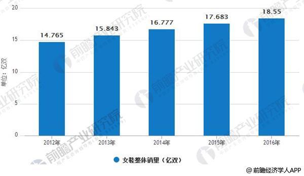 2012-2016年国内女鞋销售数量依然保持逐年上升