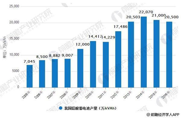 2005-2016年我国铅酸蓄电池产量情况
