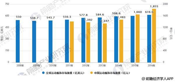 全球与中国运动服饰市场规模对比情况