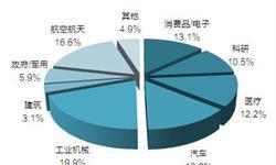 中国3D打印行业发展前景预测 2023年市场规模将破百亿美元【组图】