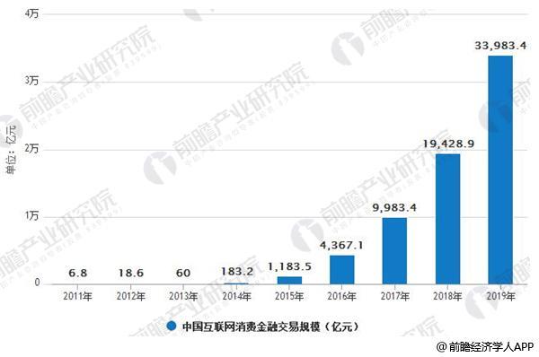 22011-2019年中国互联网消费金融交易规模情况