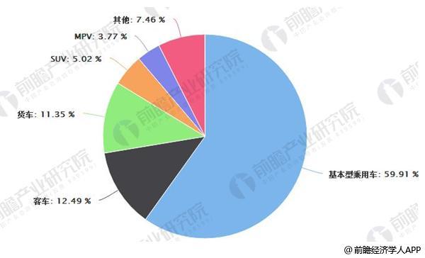 中国二手车市场交易量结构分布