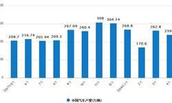 4月<em>汽车</em>产销量比一季度增速明显提高 总体表现良好