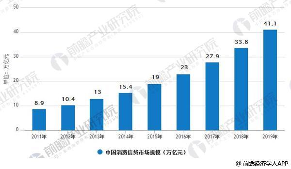 2011-2019年中国消费信贷市场规模情况
