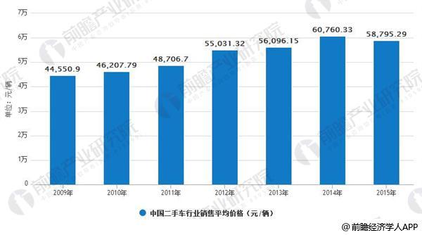2009-2015年中国二手车行业销售平均价格