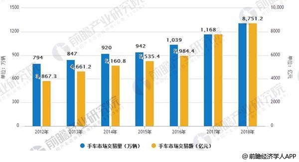 2012-2018年中国二手车市场交易量、交易额情况
