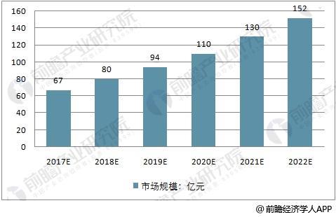 2017-2022年中国基因测序市场规模预测