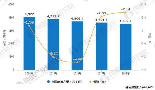 2014-2018年中国啤酒产量及增长情况
