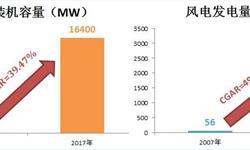 2018年风电行业发展趋势分析 三年后将实现平价上网【组图】